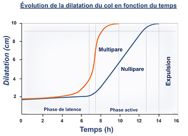 dilatation col