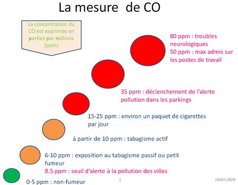 mesureCO2
